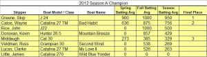 2012 Season Champs